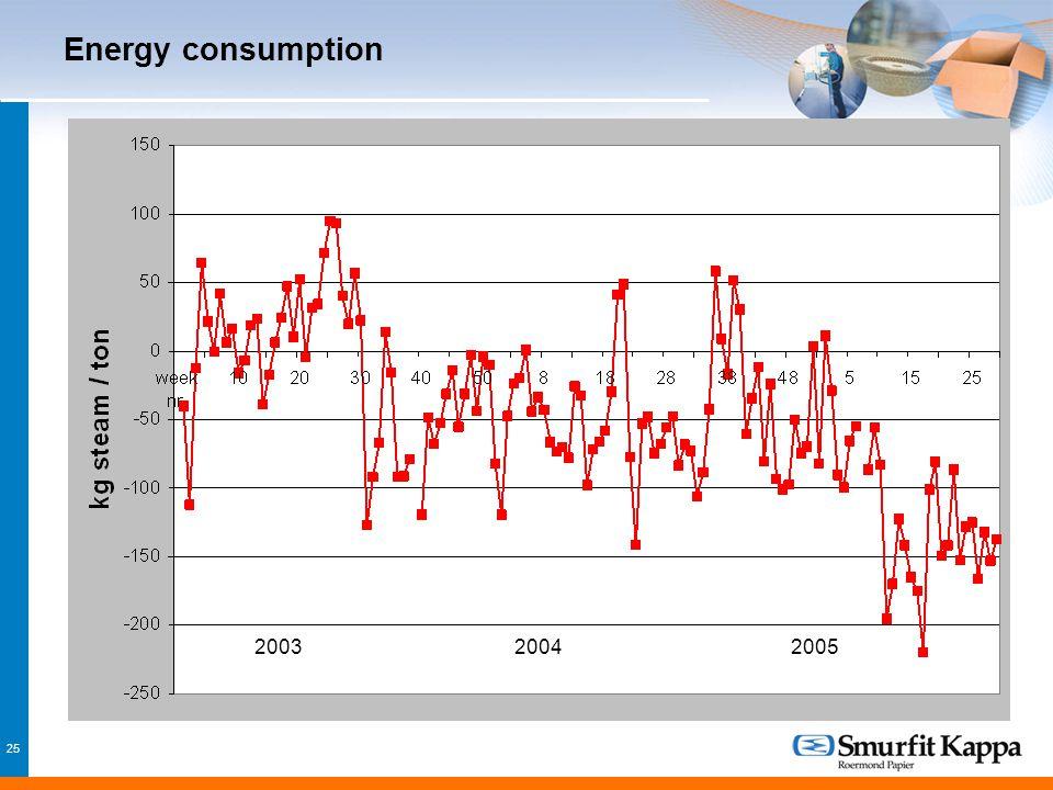 25 Energy consumption 200420032005