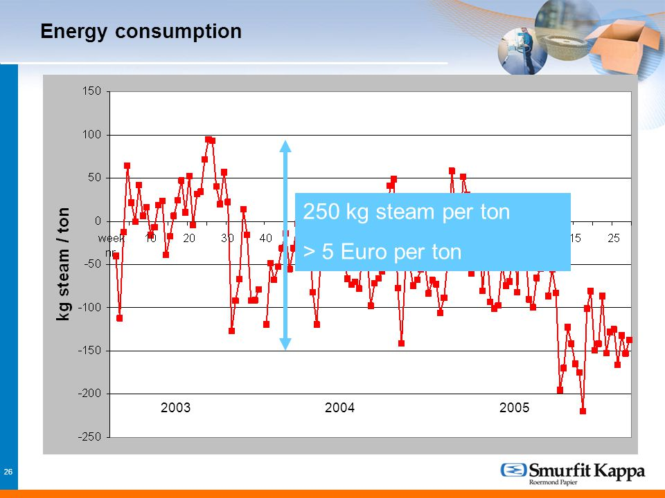 26 Energy consumption 200420032005 250 kg steam per ton > 5 Euro per ton