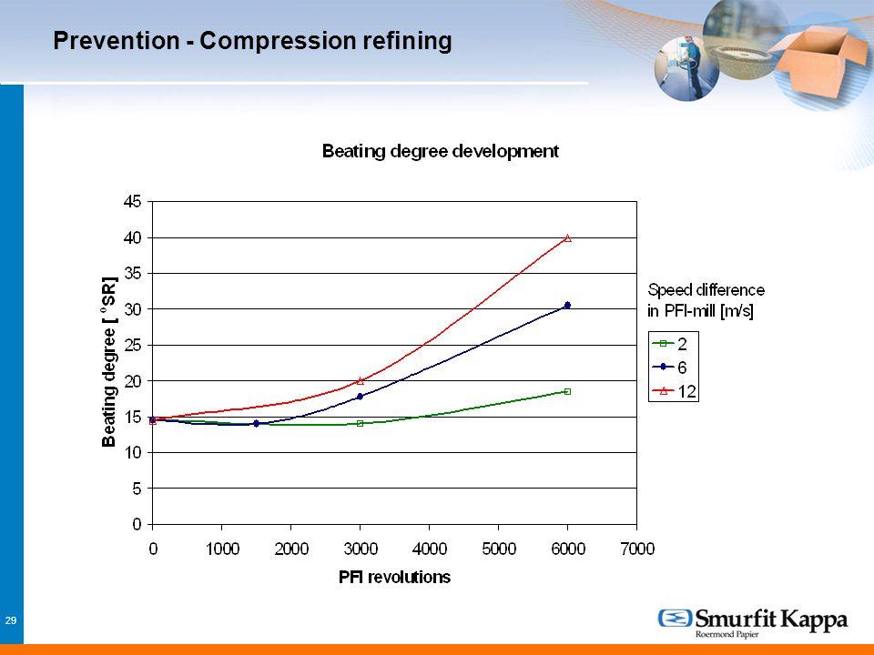 29 Prevention - Compression refining