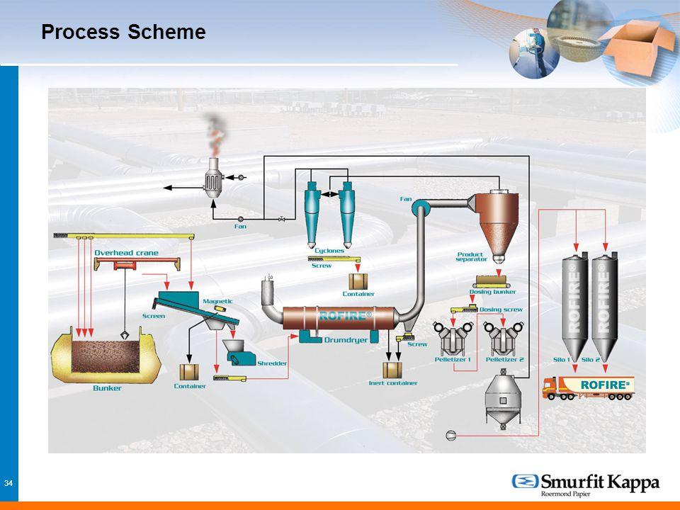 34 Process Scheme