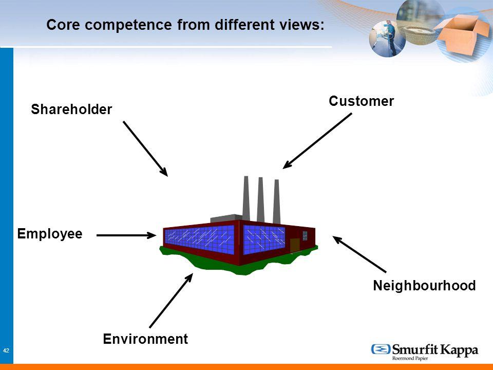 42 Core competence from different views: Employee Shareholder Customer Environment Neighbourhood
