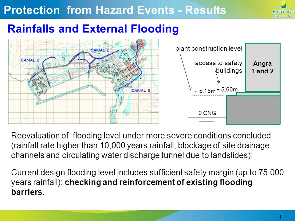 11 Rainfalls and External Flooding 0 CNG Angra 1 and 2 + 5.15m + 5.60m access to safety buildings plant construction level Reevaluation of flooding le