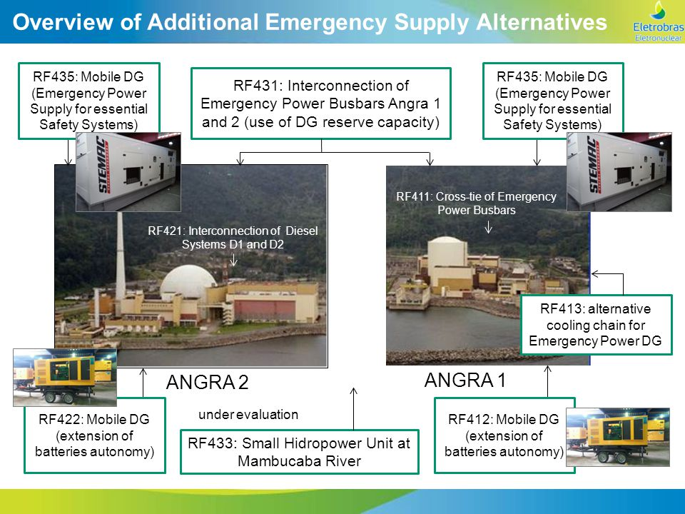 Overview of Additional Emergency Supply Alternatives RF435: Mobile DG (Emergency Power Supply for essential Safety Systems) RF431: Interconnection of Emergency Power Busbars Angra 1 and 2 (use of DG reserve capacity) RF411: Cross-tie of Emergency Power Busbars RF421: Interconnection of Diesel Systems D1 and D2 ANGRA 2 ANGRA 1 RF433: Small Hidropower Unit at Mambucaba River under evaluation RF413: alternative cooling chain for Emergency Power DG RF422: Mobile DG (extension of batteries autonomy) RF412: Mobile DG (extension of batteries autonomy)
