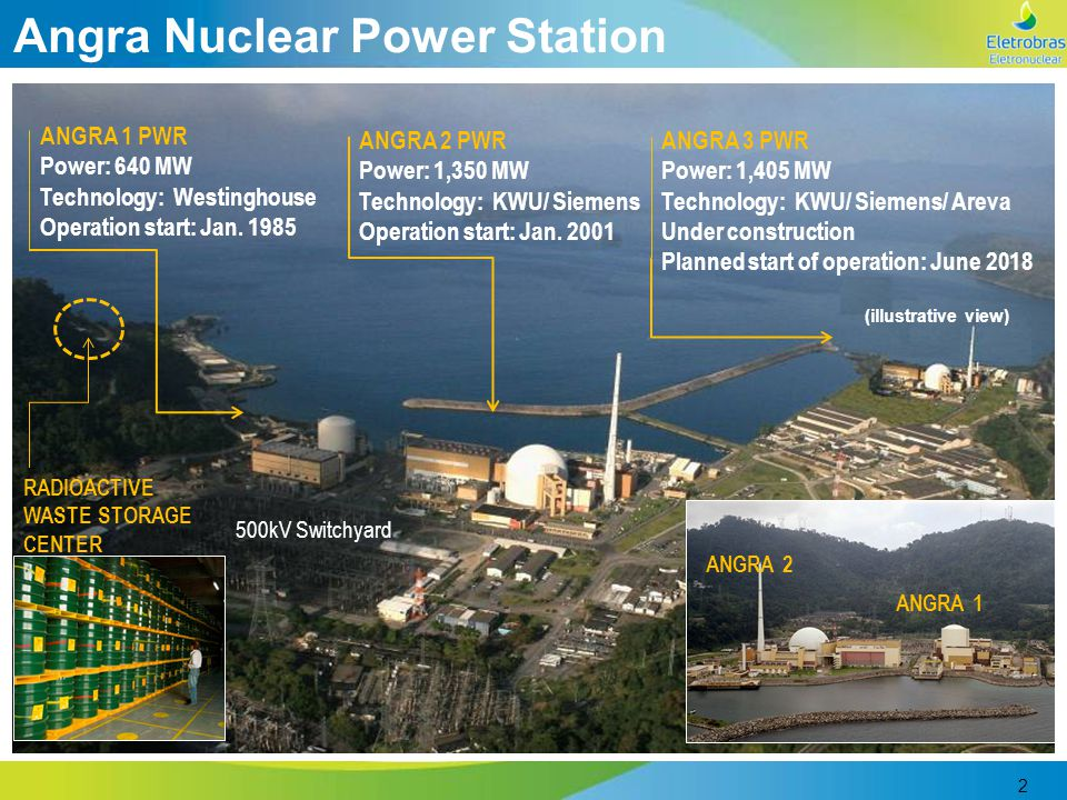 2 Angra Nuclear Power Station ANGRA 1 PWR Power: 640 MW Technology: Westinghouse Operation start: Jan. 1985 ANGRA 2 PWR Power: 1,350 MW Technology: KW
