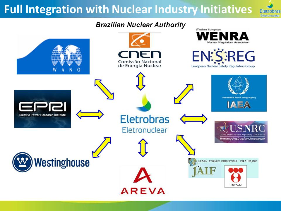 Full Integration with Nuclear Industry Initiatives Brazilian Nuclear Authority