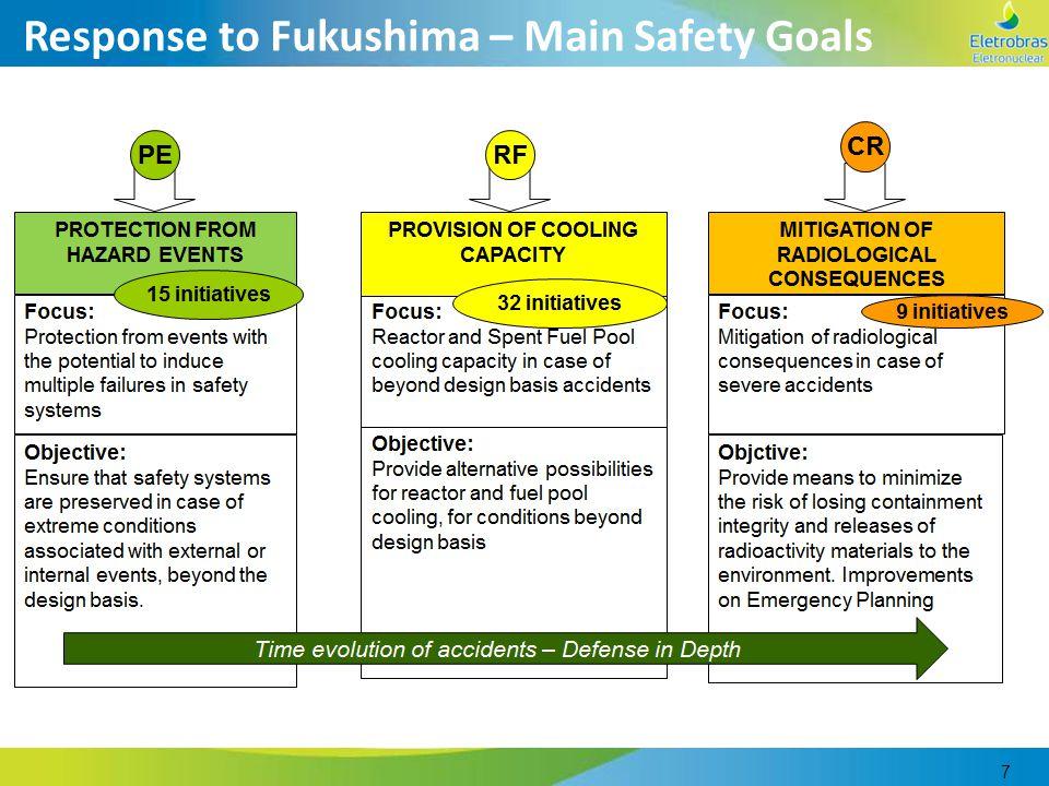 7 Response to Fukushima – Main Safety Goals