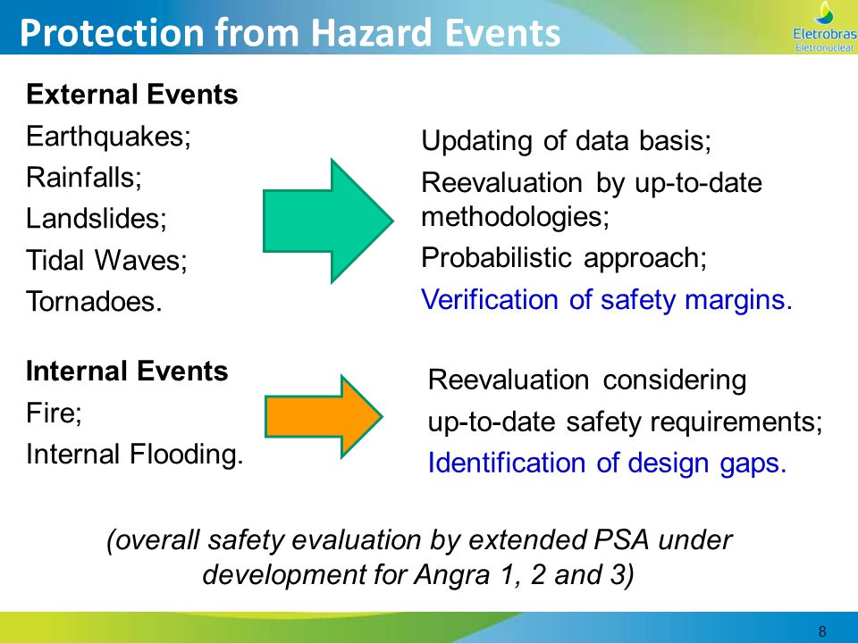 8 Protection from Hazard Events External Events Earthquakes; Rainfalls; Landslides; Tidal Waves; Tornadoes. Updating of data basis; Reevaluation by up