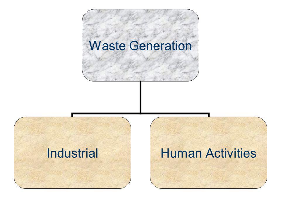 Waste Generation Industrial Human Activities