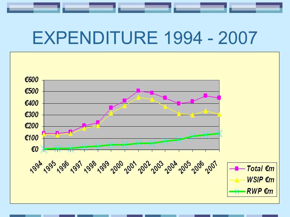 EXPENDITURE 1994 - 2007
