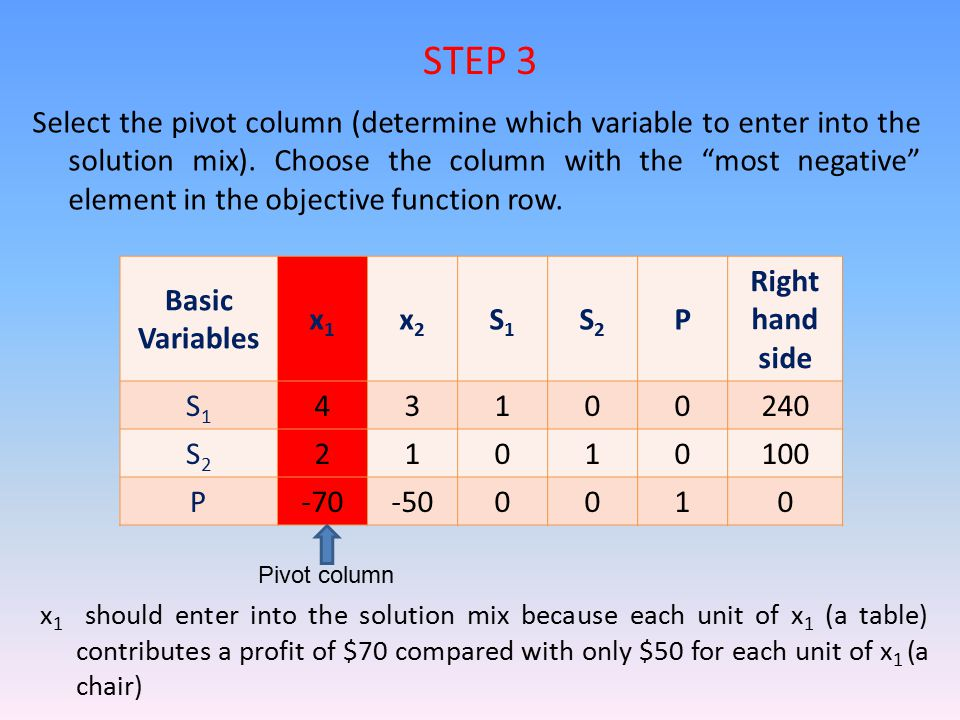 "Select the pivot column (determine which variable to enter into the solution mix). Choose the column with the ""most negative"" element in the objective"