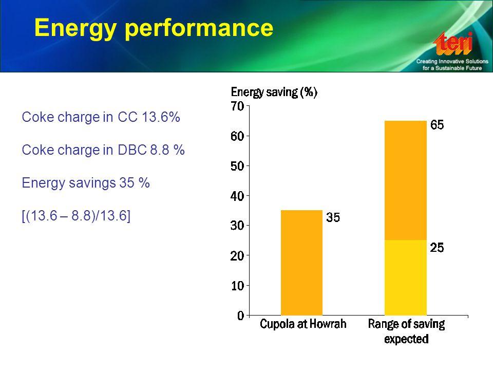 Coke charge in CC 13.6% Coke charge in DBC 8.8 % Energy savings 35 % [(13.6 – 8.8)/13.6] Energy performance