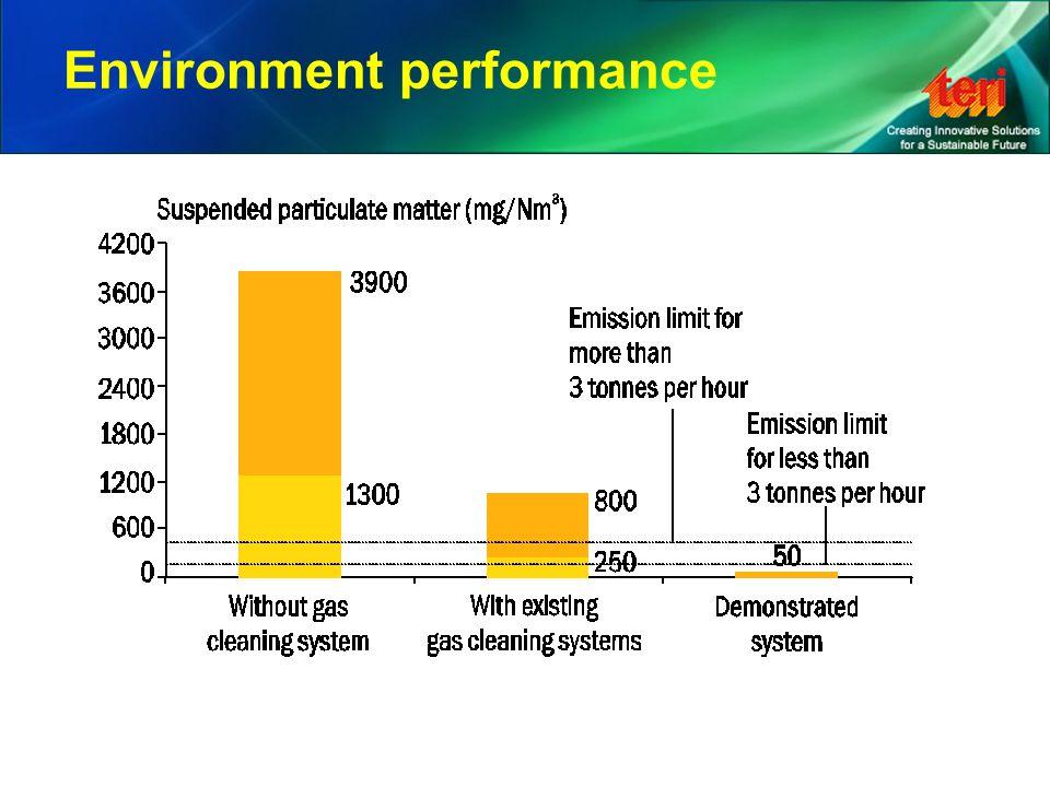 Environment performance