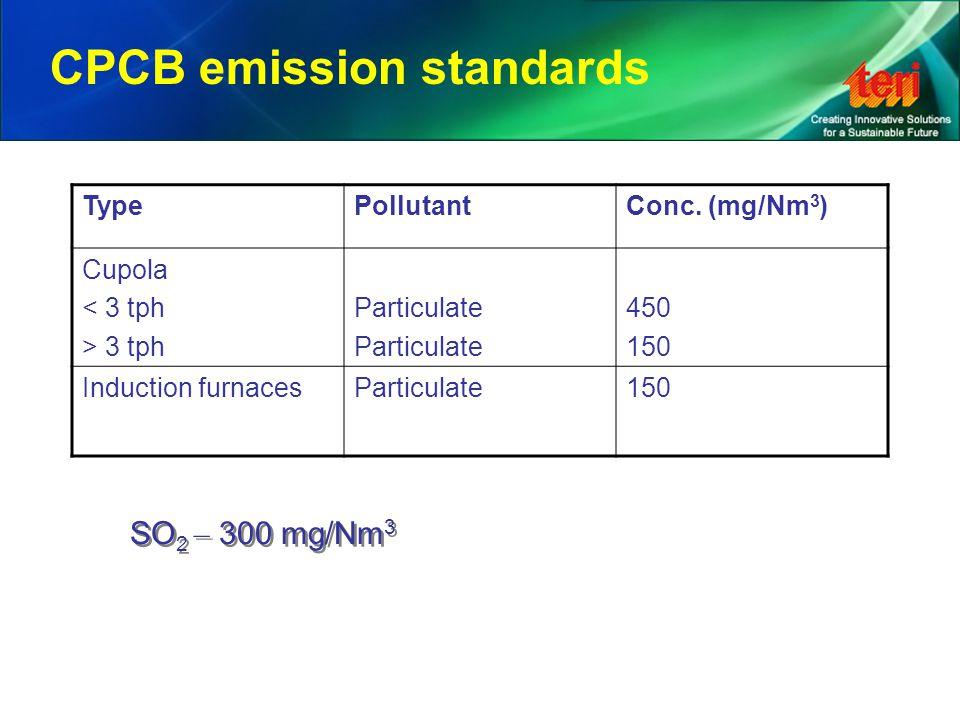CPCB emission standards TypePollutantConc.
