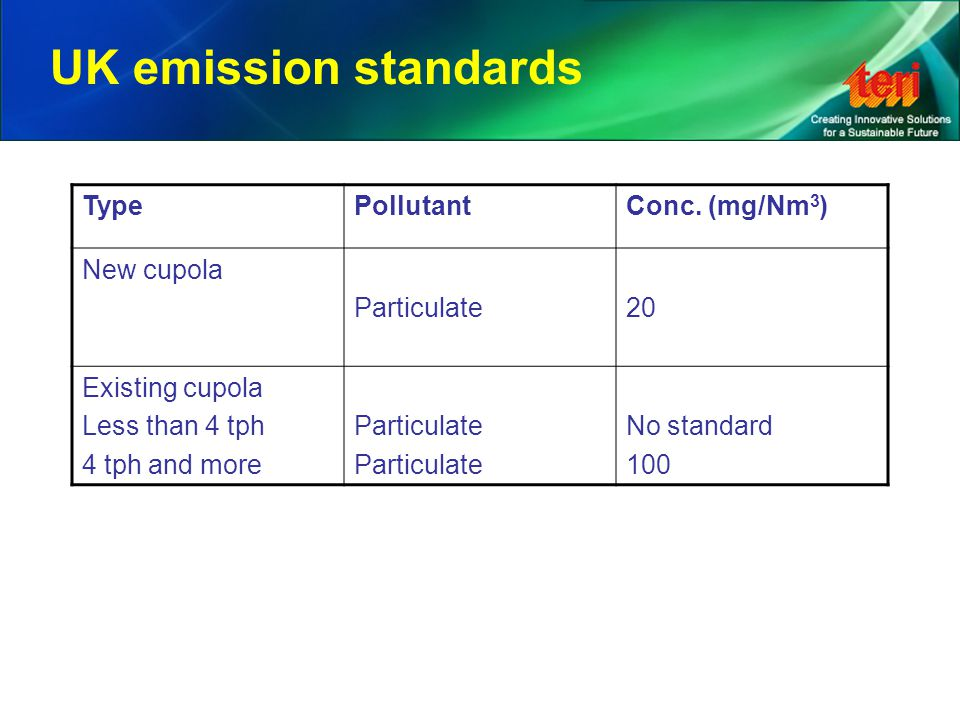 UK emission standards TypePollutantConc.