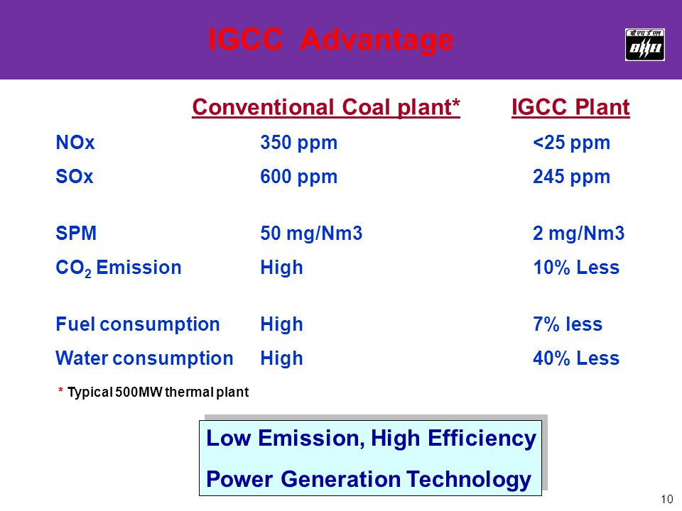 10 IGCC Advantage Conventional Coal plant* IGCC Plant NOx 350 ppm<25 ppm SOx600 ppm245 ppm SPM50 mg/Nm32 mg/Nm3 CO 2 EmissionHigh10% Less Fuel consumptionHigh7% less Water consumptionHigh40% Less * Typical 500MW thermal plant Low Emission, High Efficiency Power Generation Technology