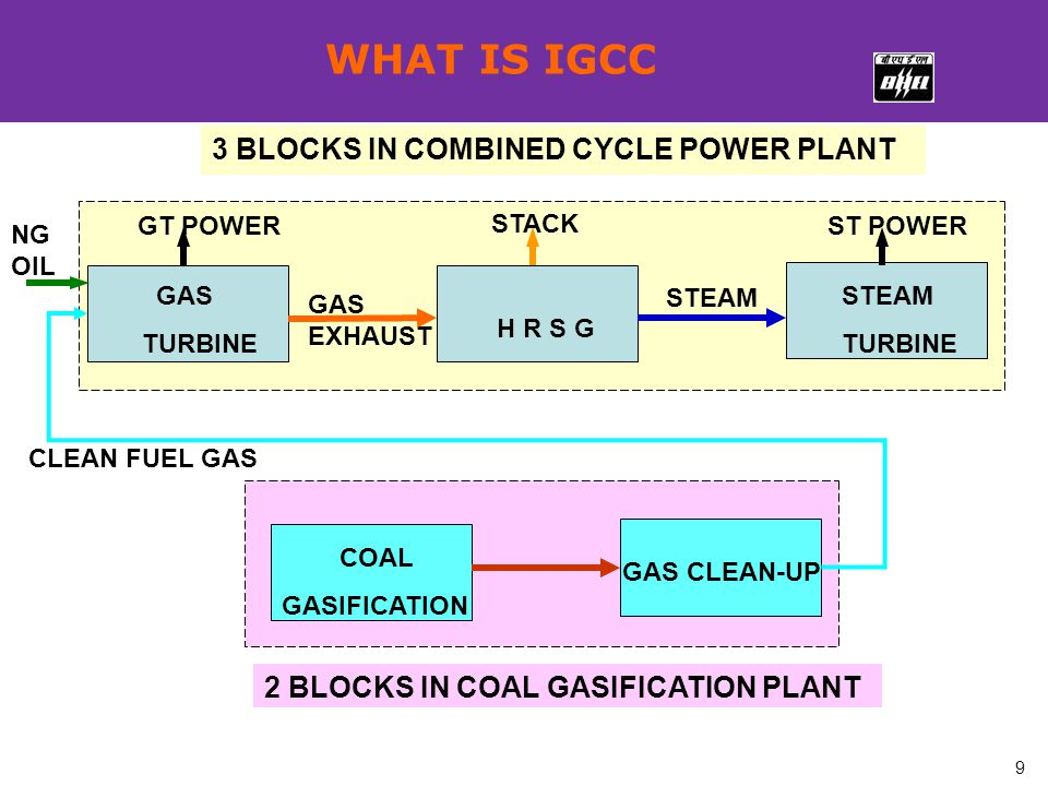 9 GAS CLEAN-UP GAS TURBINE H R S G STEAM TURBINE GT POWER STACK ST POWER 2 BLOCKS IN COAL GASIFICATION PLANT CLEAN FUEL GAS 3 BLOCKS IN COMBINED CYCLE POWER PLANT STEAM GAS EXHAUST WHAT IS IGCC NG OIL COAL GASIFICATION