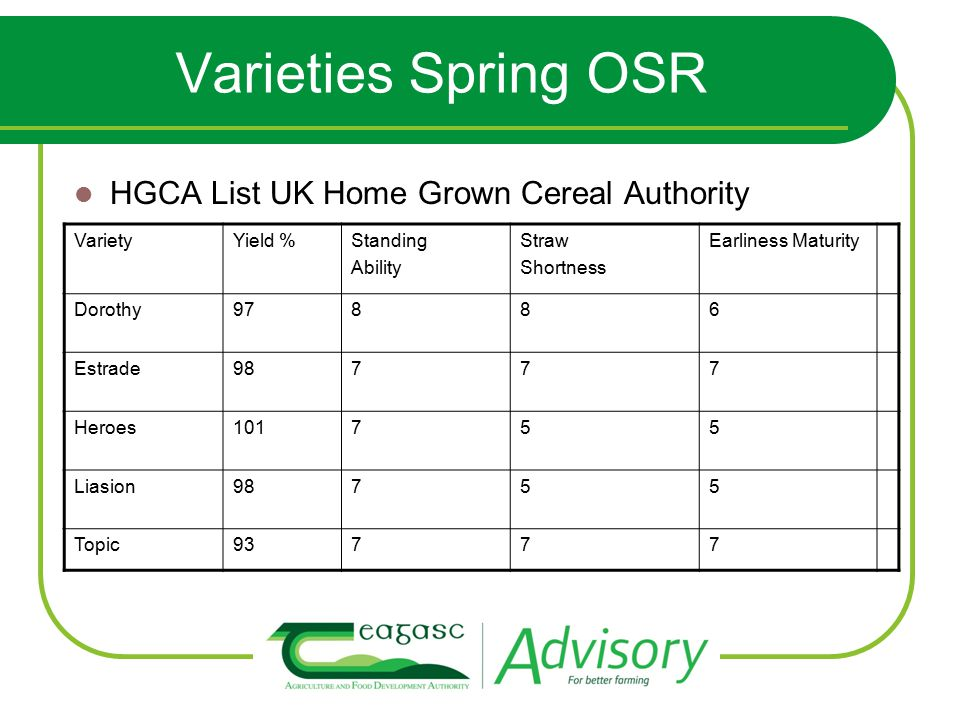 Varieties Spring OSR HGCA List UK Home Grown Cereal Authority VarietyYield %Standing Ability Straw Shortness Earliness Maturity Dorothy97886 Estrade98