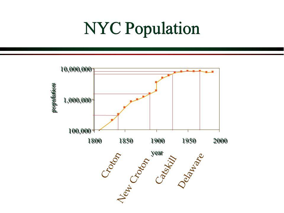 100,000 1,000,000 10,000,000 1800 1850 1900 1950 2000 year population NYC Population New Croton Catskill Delaware Croton