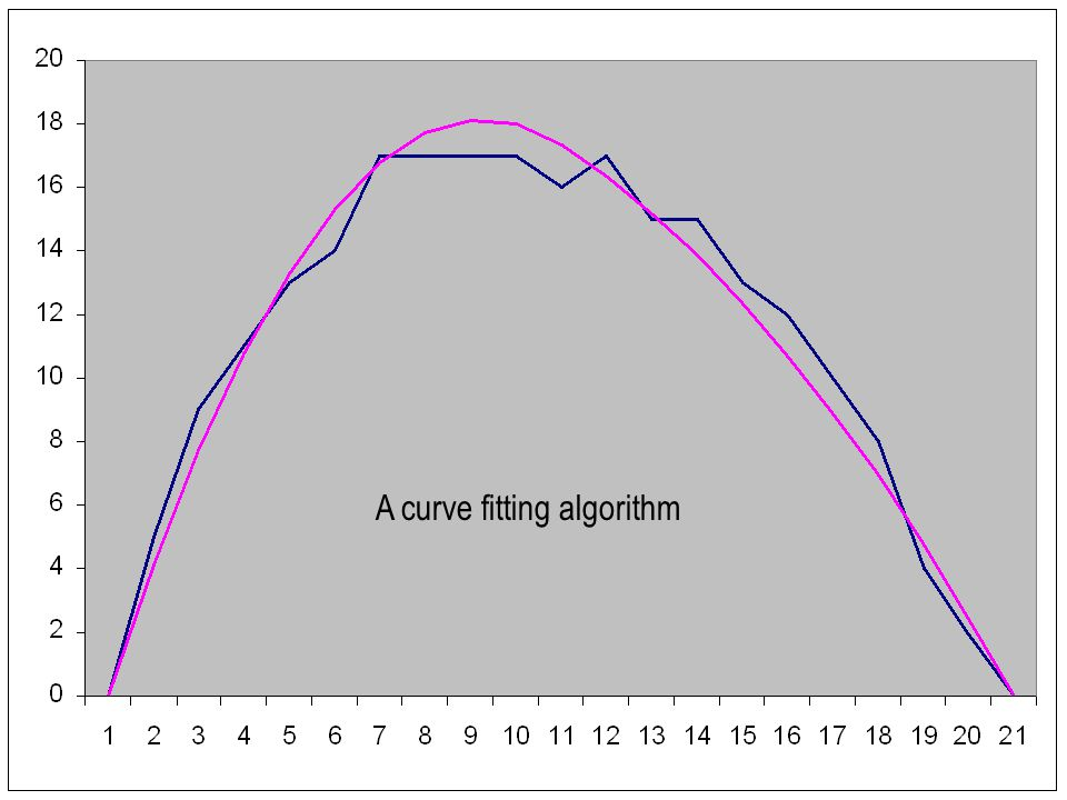 A curve fitting algorithm
