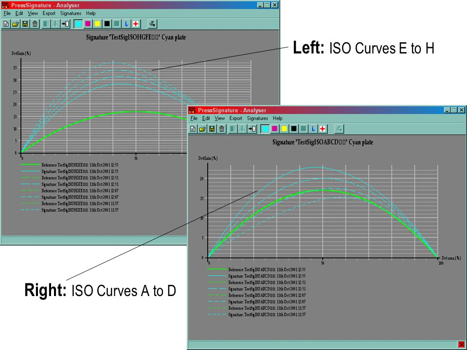 Right: ISO Curves A to D Left: ISO Curves E to H