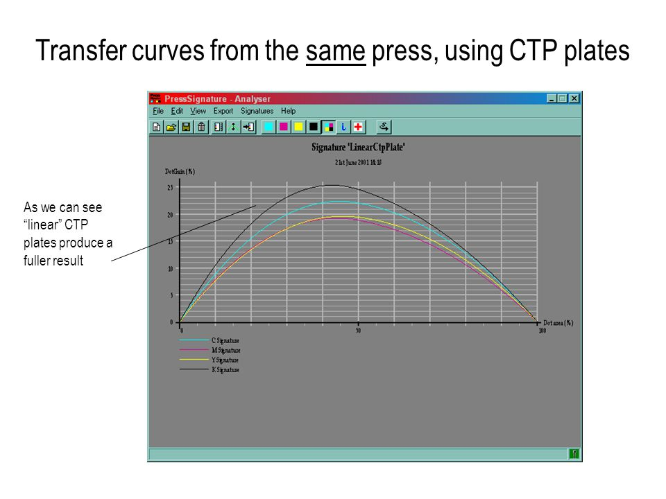 Transfer curves from the same press, using CTP plates As we can see linear CTP plates produce a fuller result