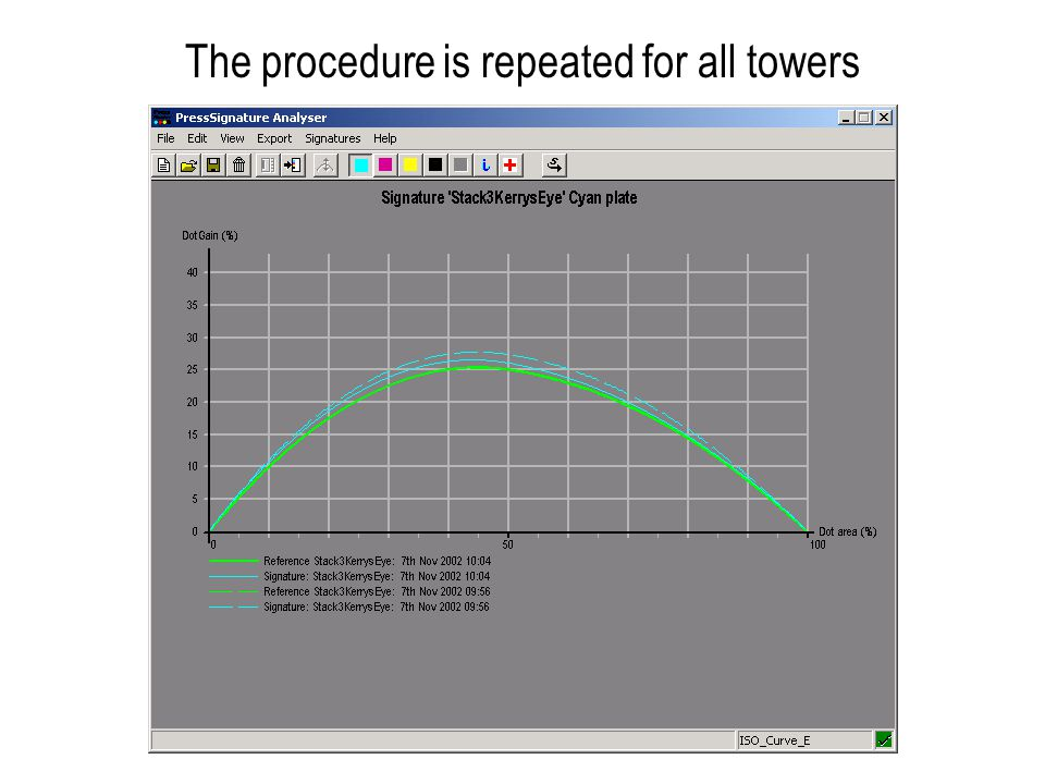 The procedure is repeated for all towers