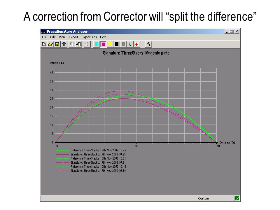 A correction from Corrector will split the difference