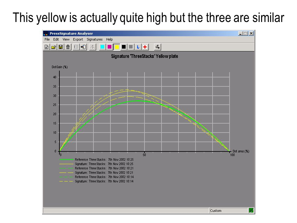 This yellow is actually quite high but the three are similar