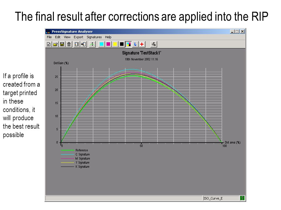 The final result after corrections are applied into the RIP If a profile is created from a target printed in these conditions, it will produce the best result possible
