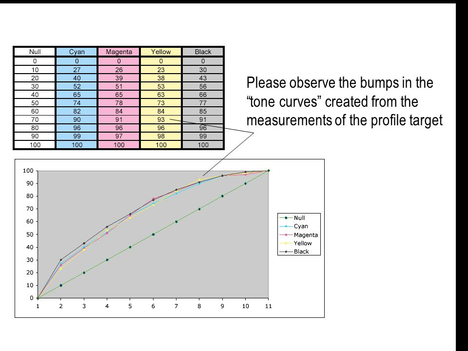 Please observe the bumps in the tone curves created from the measurements of the profile target