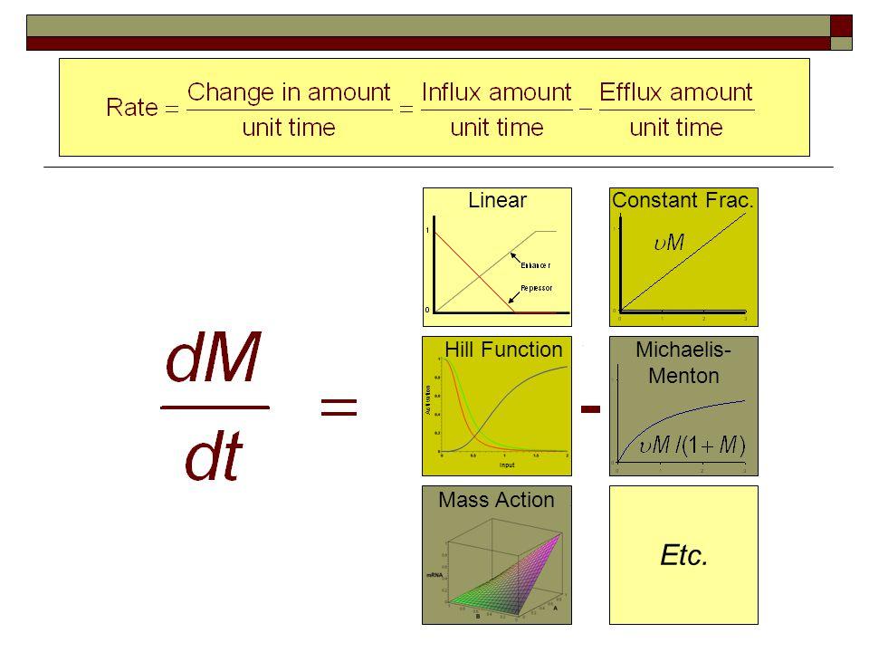 Input Activation Hill Function LinearConstant Frac. Michaelis- Menton Mass Action Etc.