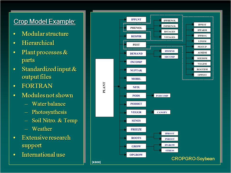 CROPGRO-Soybean Modular structureModular structure HierarchicalHierarchical Plant processes & partsPlant processes & parts Standardized input & output