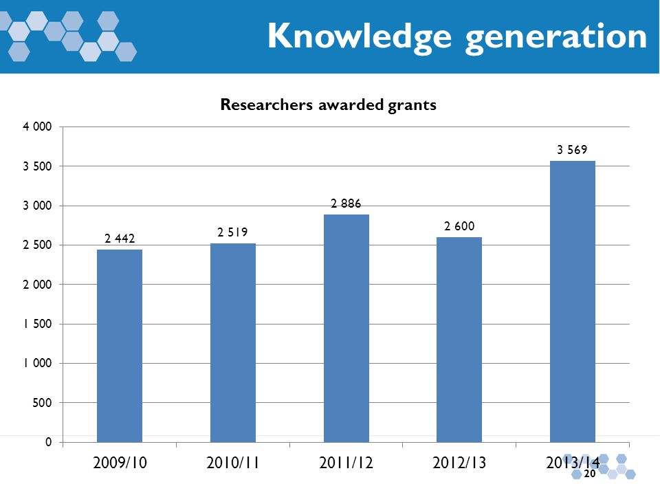 Knowledge generation 20