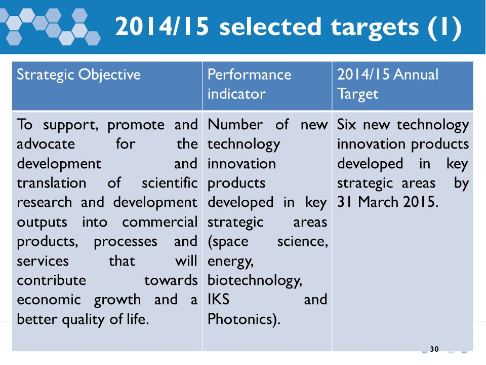 2014/15 selected targets (1) Strategic ObjectivePerformance indicator 2014/15 Annual Target To support, promote and advocate for the development and t