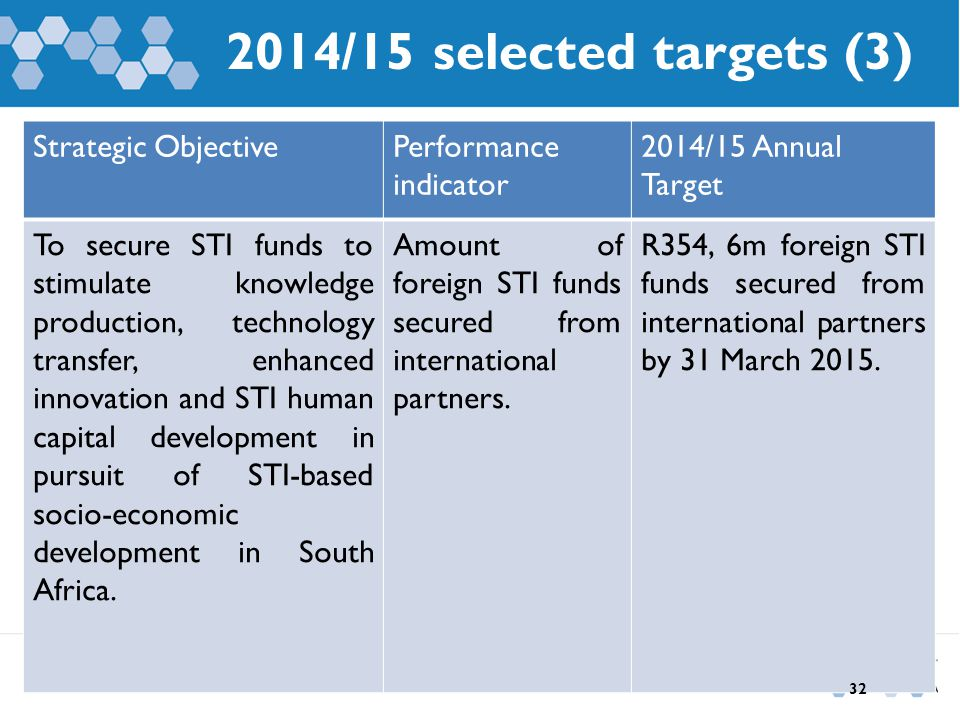 2014/15 selected targets (3) Strategic ObjectivePerformance indicator 2014/15 Annual Target To secure STI funds to stimulate knowledge production, tec