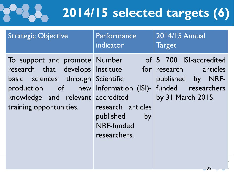 2014/15 selected targets (6) Strategic ObjectivePerformance indicator 2014/15 Annual Target To support and promote research that develops basic sciences through production of new knowledge and relevant training opportunities.