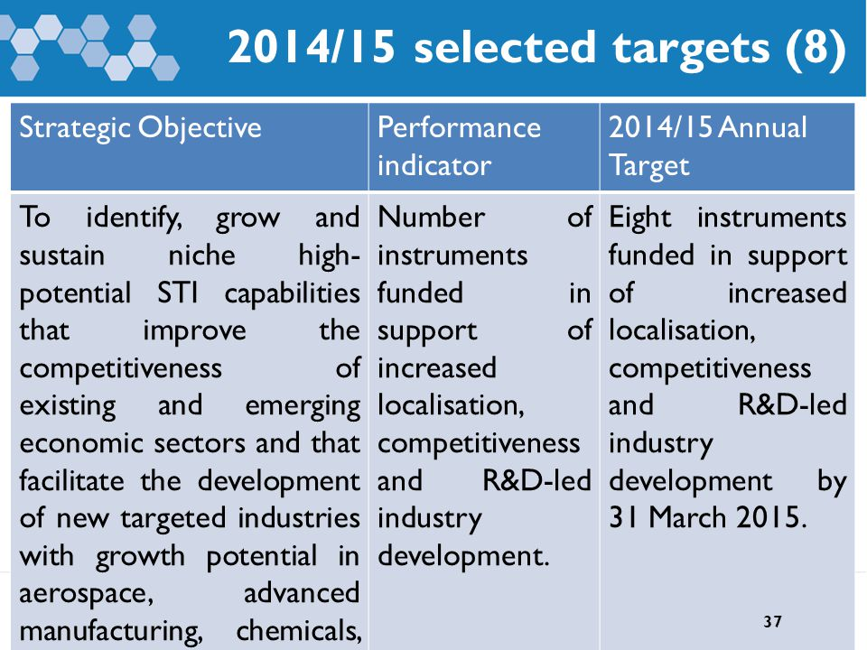 2014/15 selected targets (8) Strategic ObjectivePerformance indicator 2014/15 Annual Target To identify, grow and sustain niche high- potential STI capabilities that improve the competitiveness of existing and emerging economic sectors and that facilitate the development of new targeted industries with growth potential in aerospace, advanced manufacturing, chemicals, mining, advanced metals and ICTs.