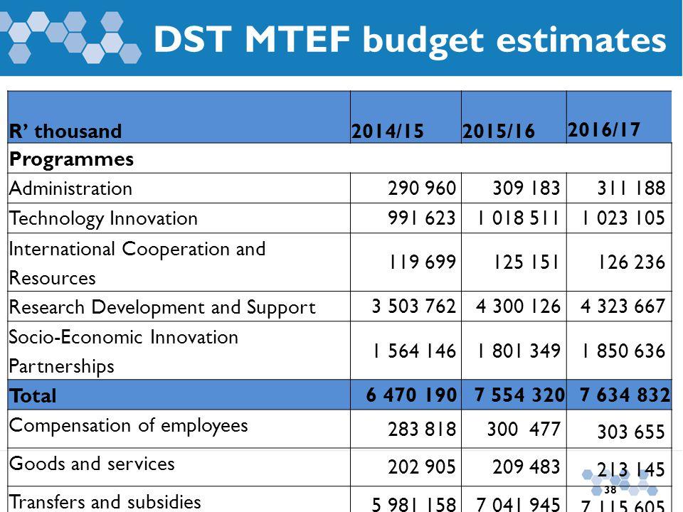 DST MTEF budget estimates R' thousand2014/152015/16 2016/17 Programmes Administration 290 960309 183311 188 Technology Innovation 991 6231 018 5111 02
