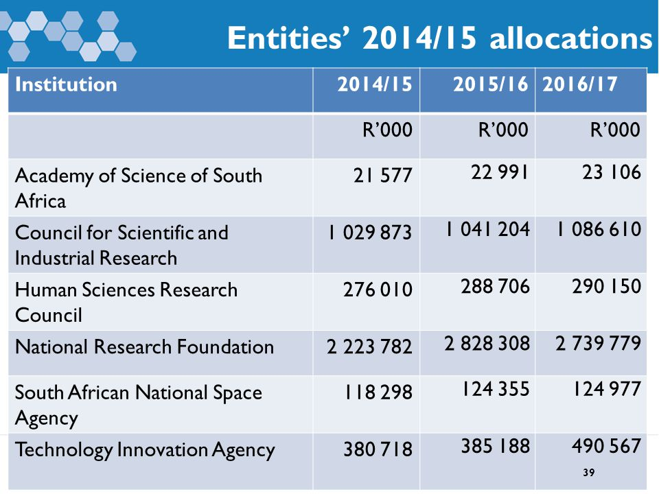 Entities' 2014/15 allocations Institution2014/152015/162016/17 R'000 Academy of Science of South Africa 21 577 22 99123 106 Council for Scientific and Industrial Research 1 029 873 1 041 2041 086 610 Human Sciences Research Council 276 010 288 706290 150 National Research Foundation2 223 782 2 828 3082 739 779 South African National Space Agency 118 298 124 355124 977 Technology Innovation Agency380 718 385 188490 567 39