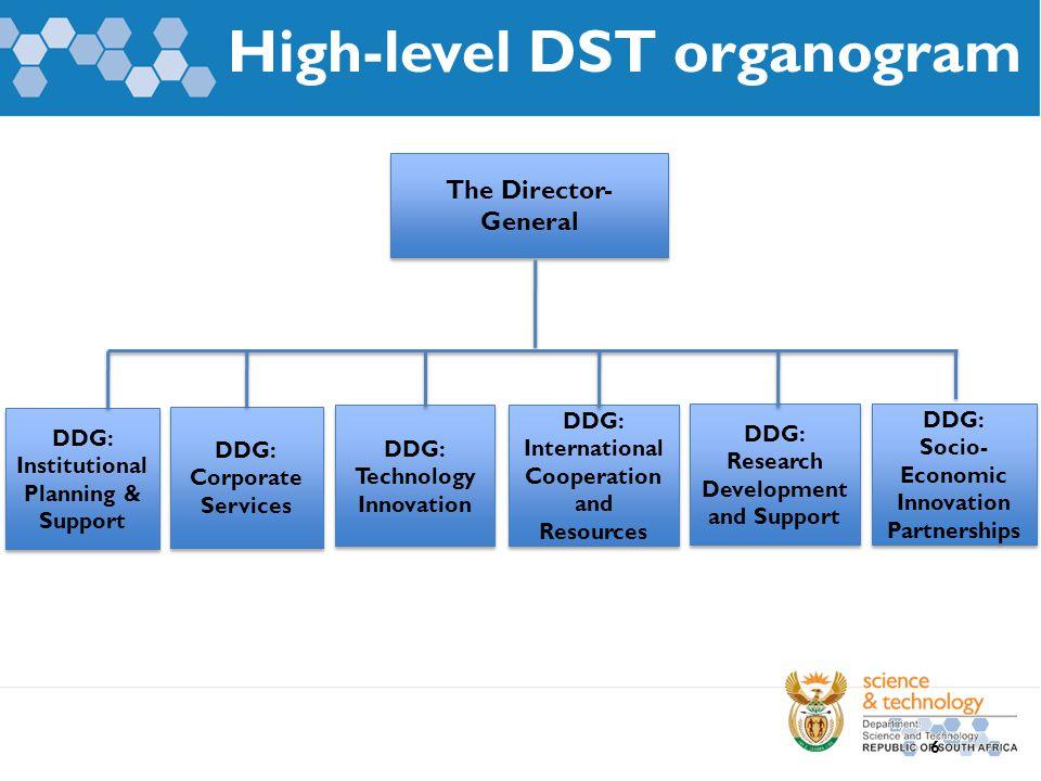 High-level DST organogram The Director- General DDG: Institutional Planning & Support DDG: International Cooperation and Resources DDG: International
