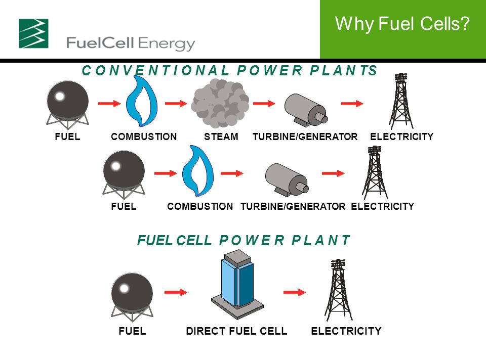 C O N V E N T I O N A L P O W E R P L A N TS FUEL CELL P O W E R P L A N T FUELDIRECT FUEL CELLELECTRICITY FUELCOMBUSTIONSTEAMTURBINE/GENERATORELECTRICITY FUELCOMBUSTIONTURBINE/GENERATORELECTRICITY Why Fuel Cells