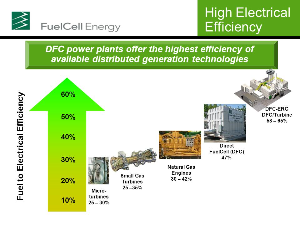 DFC power plants offer the highest efficiency of available distributed generation technologies High Electrical Efficiency Fuel to Electrical Efficiency 60% 40% 20% 30% 50% 10% Micro- turbines 25 – 30% Small Gas Turbines 25 –35% Natural Gas Engines 30 – 42% DFC-ERG DFC/Turbine 58 – 65% Direct FuelCell (DFC) 47%
