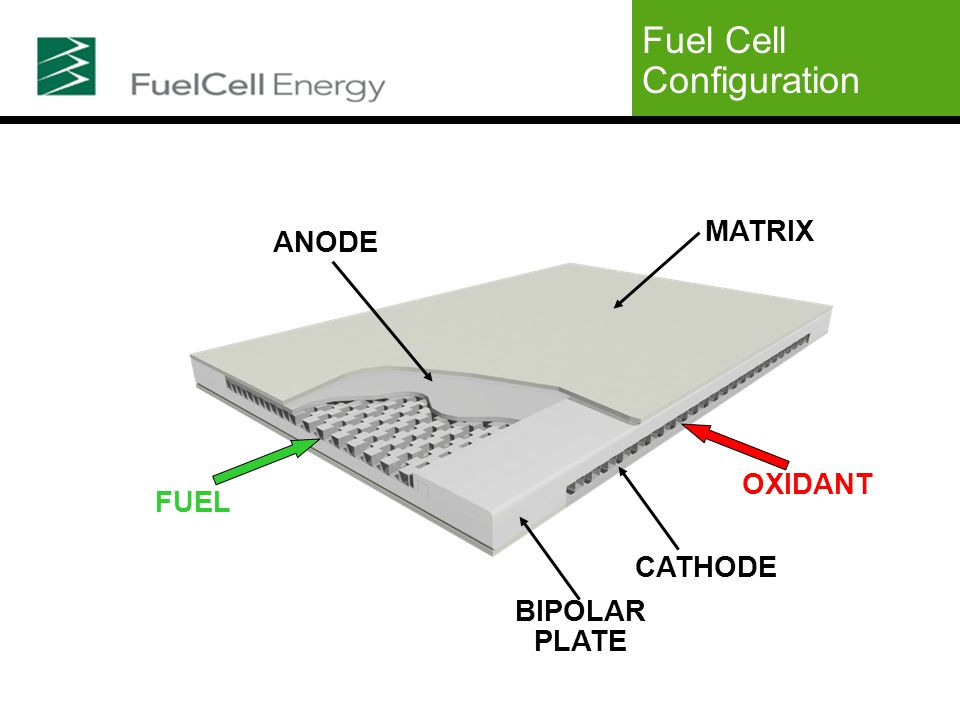 Fuel Cell Configuration FUEL OXIDANT BIPOLAR PLATE ANODE MATRIX CATHODE