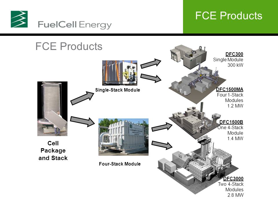 Cell Package and Stack Single-Stack Module Four-Stack Module DFC300 Single Module 300 kW DFC3000 Two 4-Stack Modules 2.8 MW DFC1500MA Four 1-Stack Modules 1.2 MW DFC1500B One 4-Stack Module 1.4 MW FCE Products
