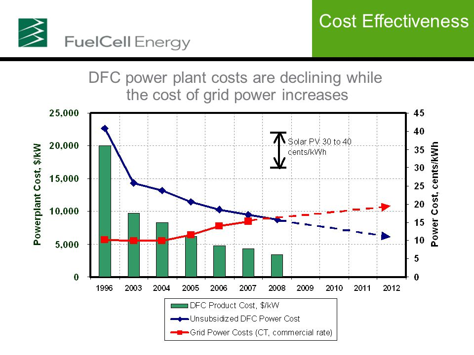 DFC power plant costs are declining while the cost of grid power increases Cost Effectiveness