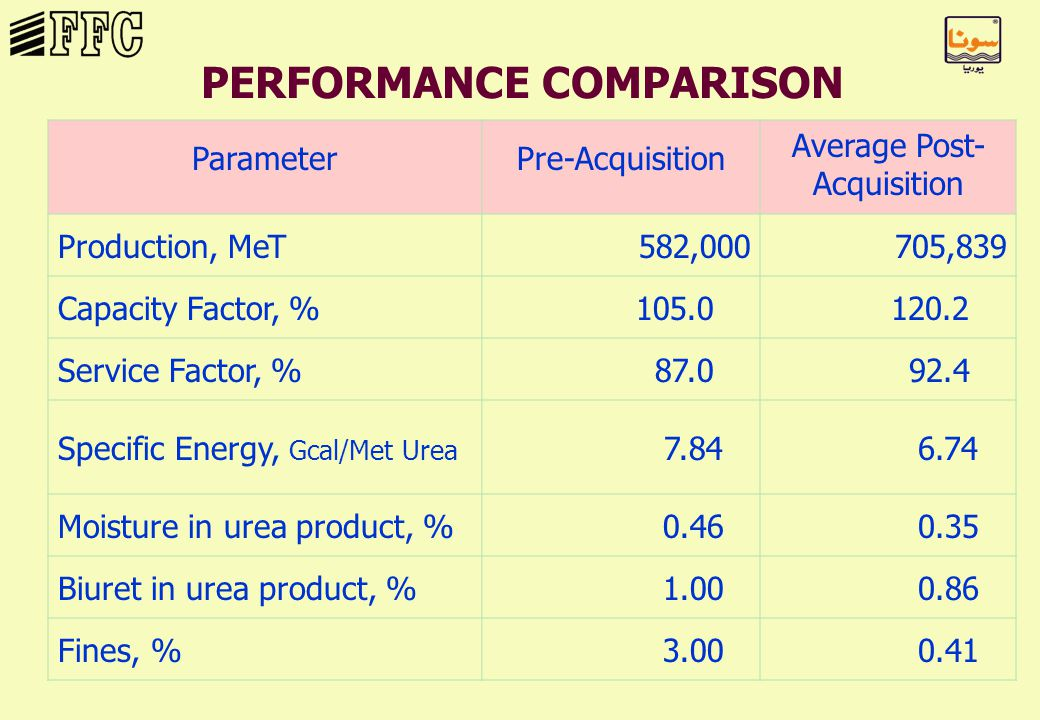 PERFORMANCE COMPARISON ParameterPre-Acquisition Average Post- Acquisition Production, MeT582,000705,839 Capacity Factor, %105.0120.2 Service Factor, %87.092.4 Specific Energy, Gcal/Met Urea 7.846.74 Moisture in urea product, %0.460.35 Biuret in urea product, %1.000.86 Fines, %3.000.41