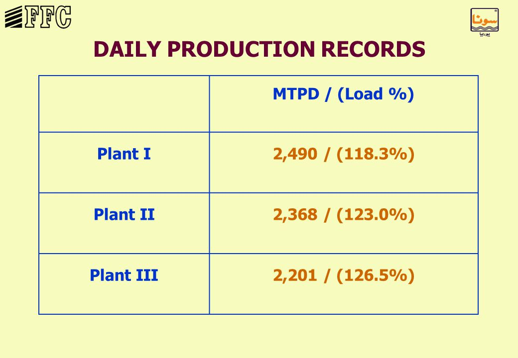 MTPD / (Load %) Plant I2,490 / (118.3%) Plant II2,368 / (123.0%) Plant III2,201 / (126.5%) DAILY PRODUCTION RECORDS