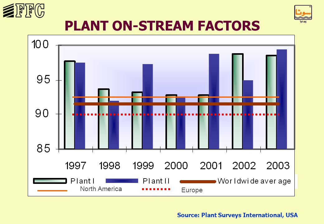PLANT ON-STREAM FACTORS North America Europe Source: Plant Surveys International, USA