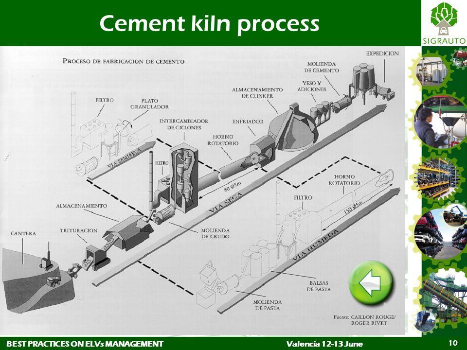 BEST PRACTICES ON ELVs MANAGEMENTValencia 12-13 June 10 Cement kiln process