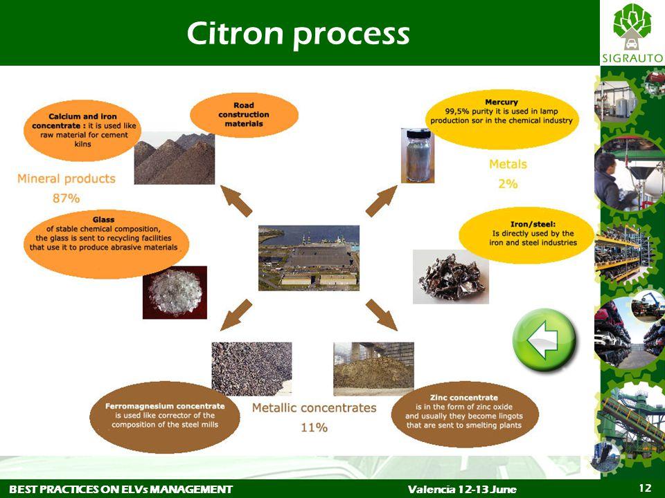 BEST PRACTICES ON ELVs MANAGEMENTValencia 12-13 June 12 Citron process